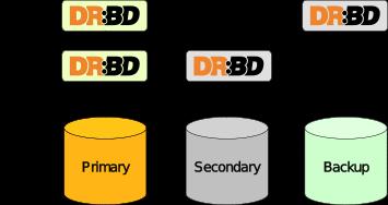 drbd resource stacking