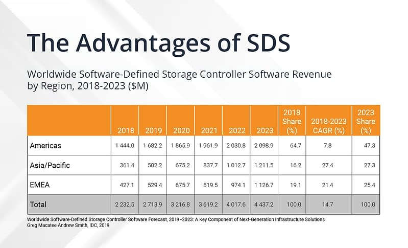 SDS controller revenue by region 2018-2023