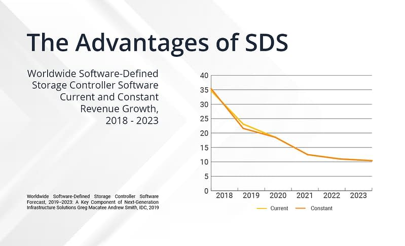 Software Defined Storage Controller 2018-2023