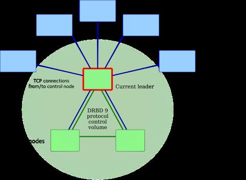 satellitecluster